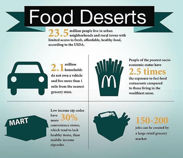 food deserts 1.jpg