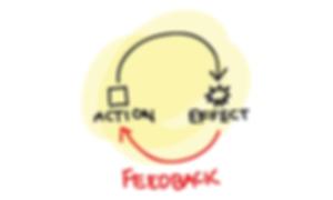 feedback loop basic.png