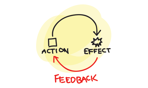 feedback loop basic.png