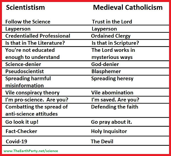scientistism and medieval catholicism.jp