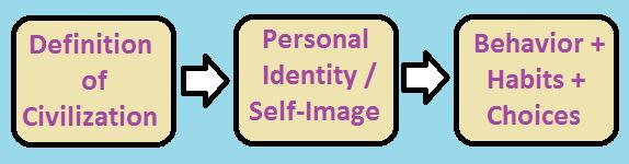 definition of civ - identity - behavior.