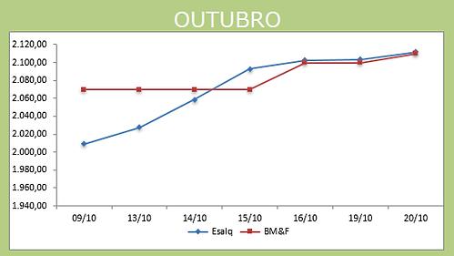 Gráfico_Outubro_21-10.png