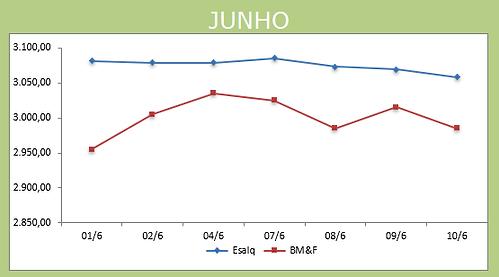 Gráfico Junho 11.06.png