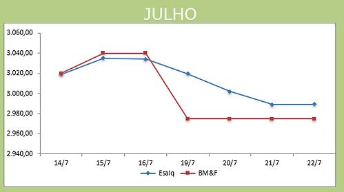 Gráfico Julho 23.07.png