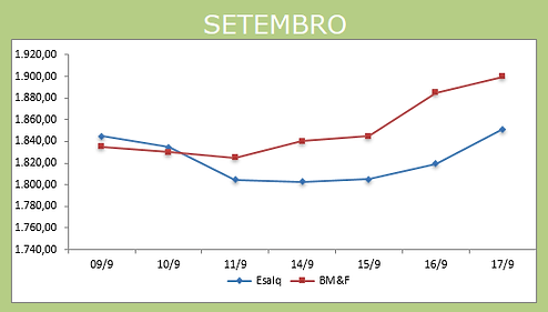 Gráfico_Setembro_18-09.png