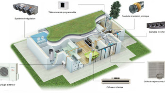 Atlantic : Solution Gainable + Zone control