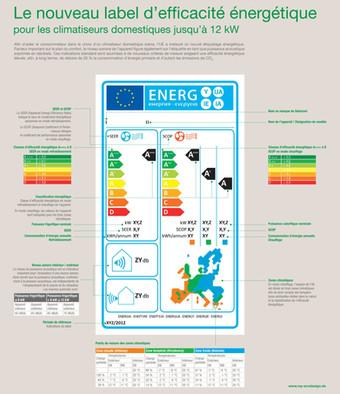 Définition : Seer Scop et efficacité énergétique.