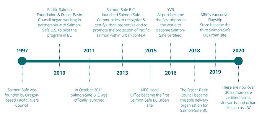 Copy of Salmon-Safe Timeline (1).png