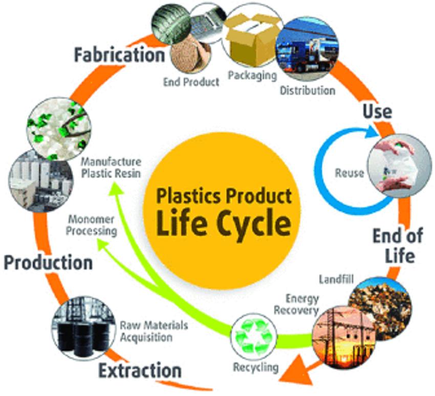 Life-cycle-of-plastics-2