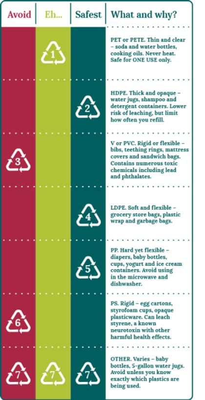 plastic-code-numbers-safe-avoid