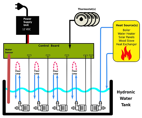 1090-HUG Hydronics Overview_color.png