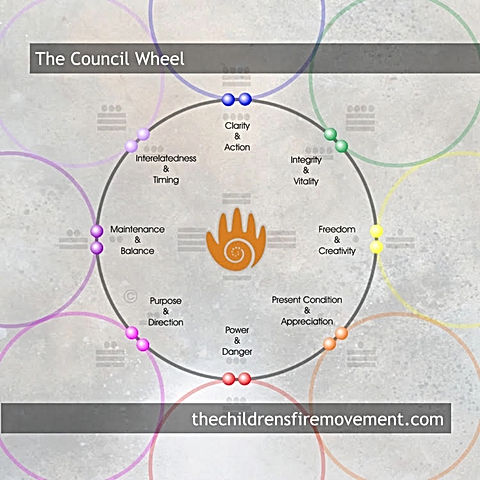 The council wheel.jpg