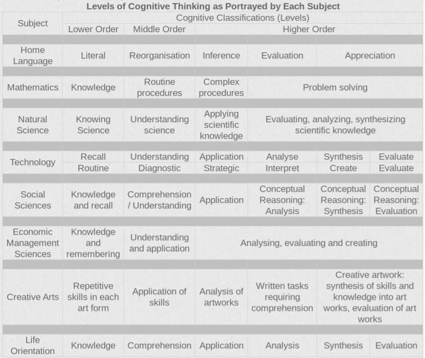 Levels of Cognitive Thinking, as portrayed by each CAPS subject