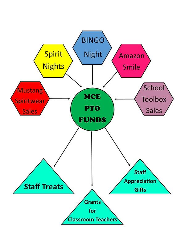Fund Raising Flow Chart.png