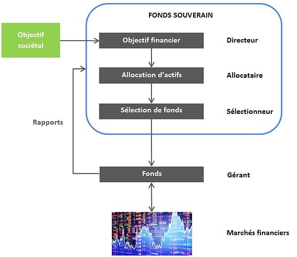 Schema fonds souverain.PNG