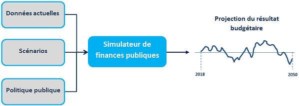 Simulateur finances publiques.PNG