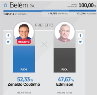 Eleições Belém: DOXA acerta e mantém sua credibilidade.