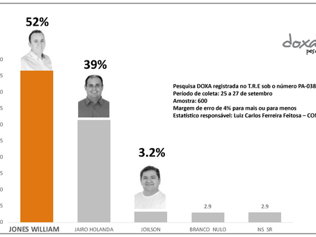 JONES WILLIAM LIDERA NA DISPUTA PELA PREFEITURA DE TUCURUÍ.