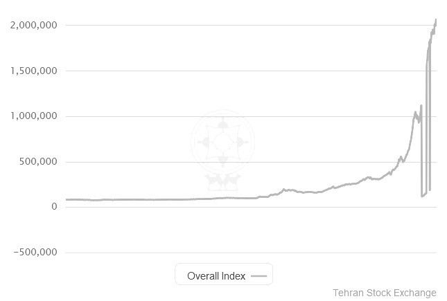 Entwicklung des Teheraner Aktienindex (die Ausfälle nach unten sind technischer Natur): Gefährlicher Boom ohne wirtschaftliche Grundlage?. Bild: TSE