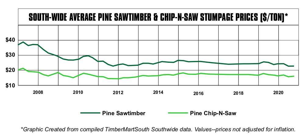 Southeast pine stumpage price graph