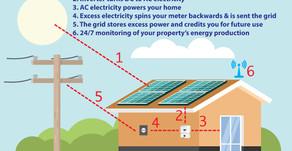 How Solar Power Works