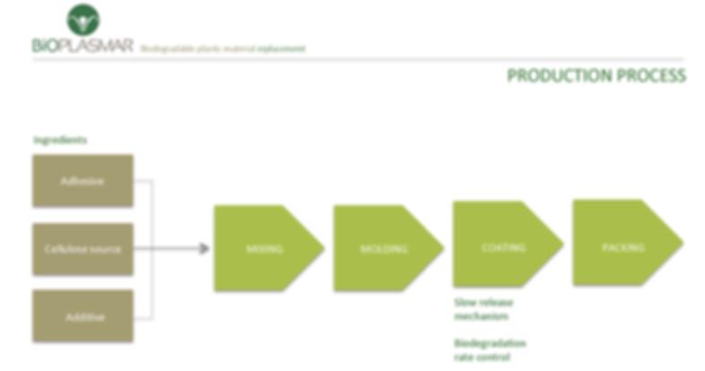 Process_modifié.png