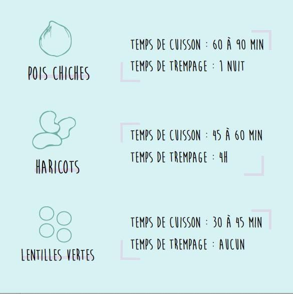 comment préparer les pois chiches, haricots et lentilles vertes