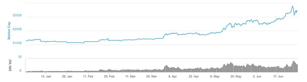 Global crypto market capitalization