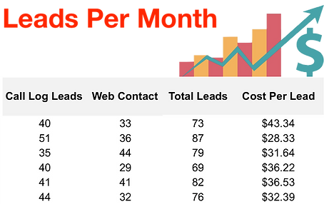 Leads Per Month 2.png