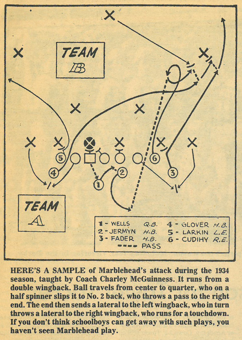Sample of Coach McGuinness's Offense