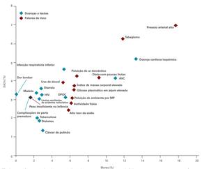 Figura 1. As 10 principais doenças e lesões e os 10 principais fatores de risco com base na porcentagem de mortes globais e DALYs, 2010 (Extraído de: IHMS, 2013).