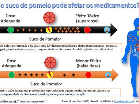 Como o Suco de Pomelo ou Toranja pode Afetar os Medicamentos?