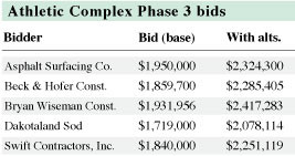 athletic-complex-phase-3-bid-chart-for-web.jpg