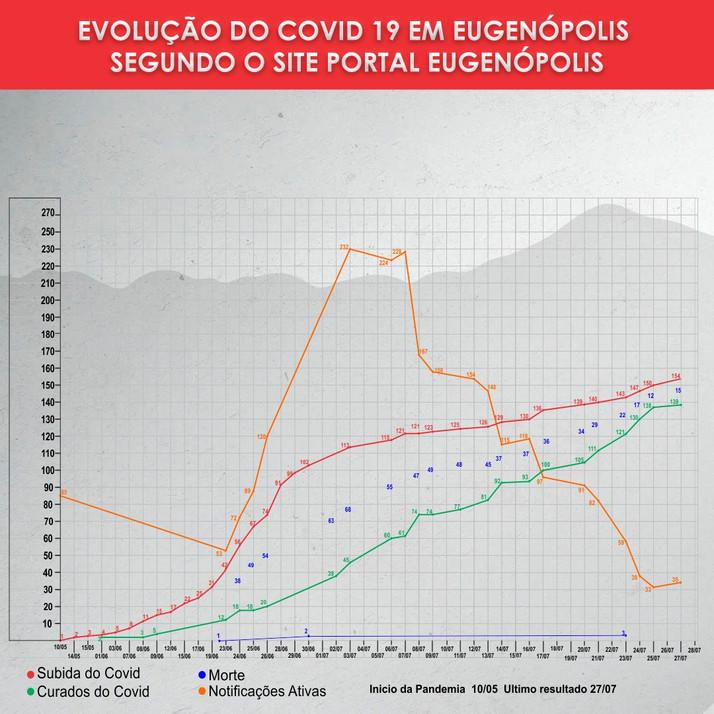 Sobe para 154 os casos de Covid 19 em Eugenópolis  e sobe também o numero de festas em residências.