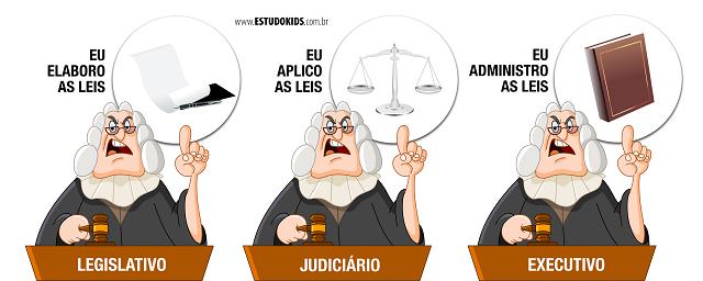 Executivo, Legislativo e Judiciário veja a função de cada um dos poderes.