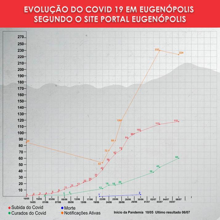 Veja ultimas informações da Covid 19 em Eugenópolis