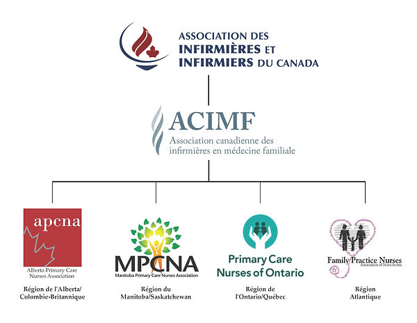 CFPNA Organizational Chart French.jpg