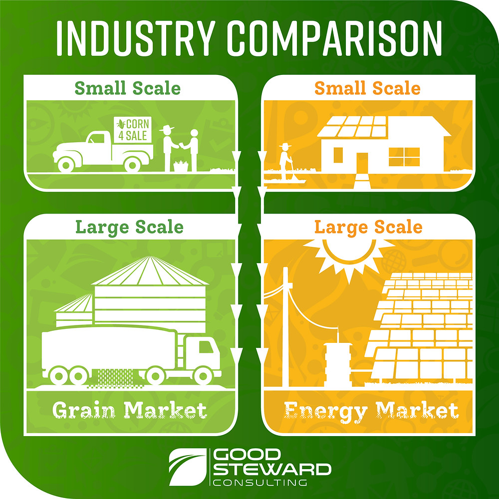 Small and Large scale renewable energy is comparable to small and large grain market.