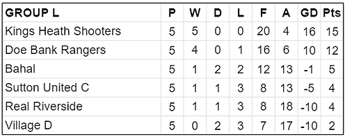 Group L Table.png