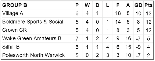 Group B Table.png