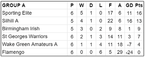 Group A Table.png