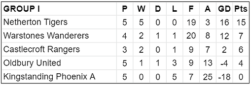 Group I Table.png