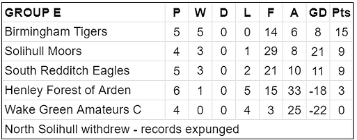 Group E Table.png