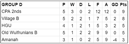 Group D Table.png