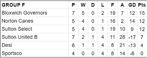 Group F Table.png