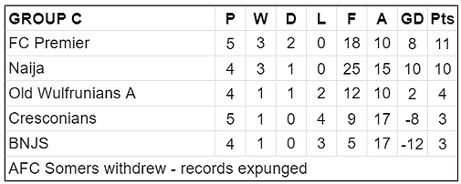 Group C Table.png