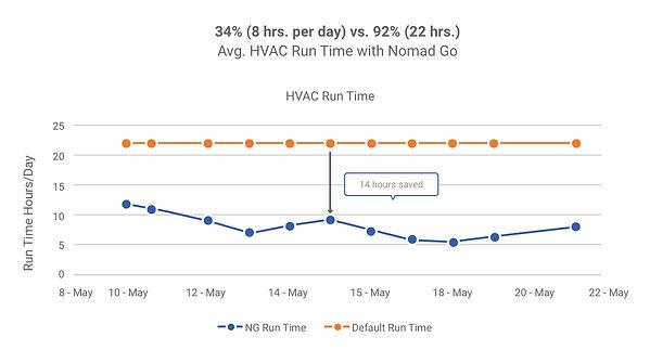 HVAC Runtime.jpg