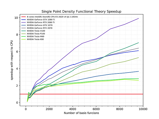twopager_B3LYP_linear_speedup.png