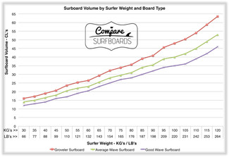 Know Your Surfboard Volume And Catch More Waves