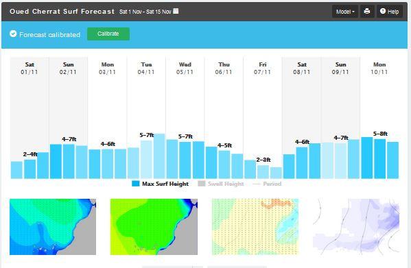 MSW_oued_cherrat_forecast.JPG